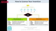 How to License Your Invention