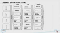 The Ins and Outs of Social CRM